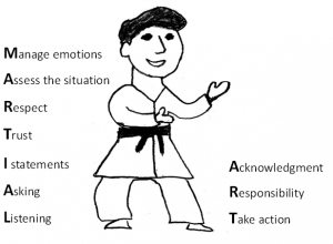 Manage Emotions, Assess. Respect, Trust, I statements, Listening