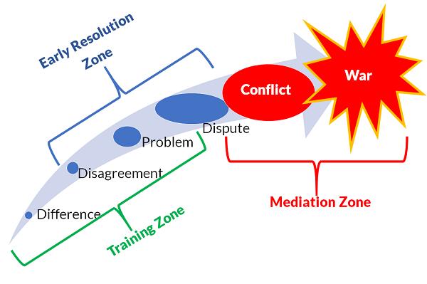 early resolution mediation training