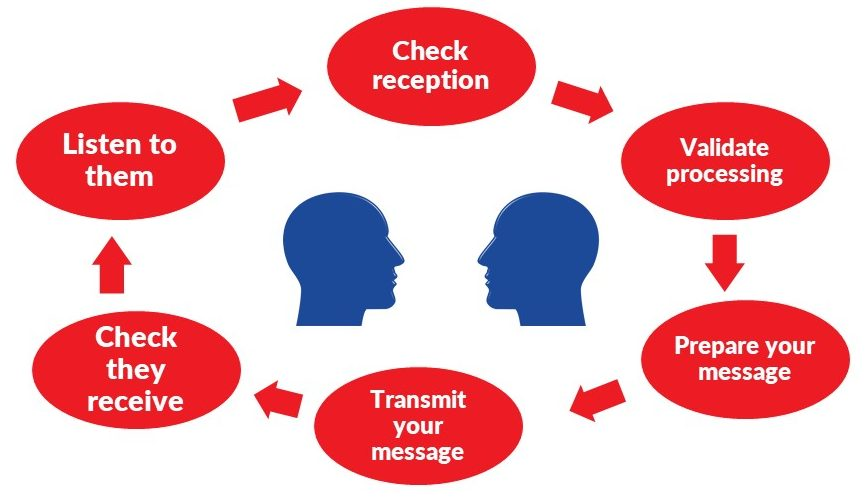 improve communication, reduce misunderstanding